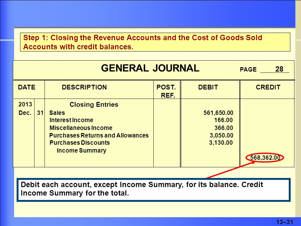 13–32 Step 2: Closing the Expense Accounts and the Cost of Goods Sold Accounts with Debit Balances Credit each account, except Income Summary, for its balance.