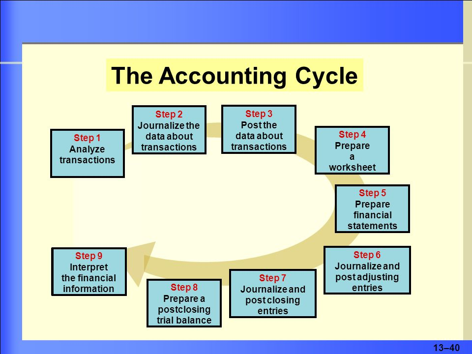 13–41 Flow of Financial Data through an Accounting System