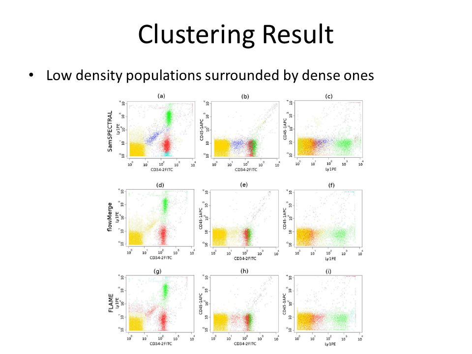 Clustering Result Populations with Non-elliptical Shapes Subpopulations of a major population 13 SamSPECTRAL flowMergeFLAME