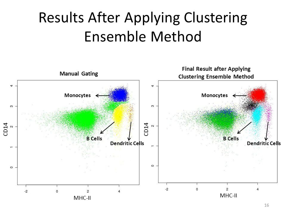 Advantages of Using Clustering Ensemble Method No need for manual setting of initial parameters Higher quality and stability of clustering results – F-measure between manual gating and original SamSPECTRAL is in average 0.77 (sd=0.07) – F-measure between manual gating and our clustering ensemble method is 0.91 17