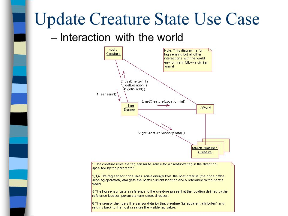 Update Creature State Use Case n Reproduction