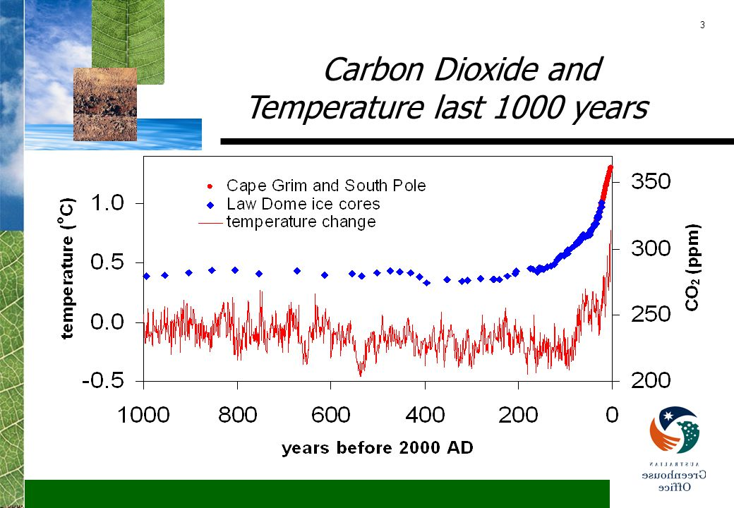 4 Carbon Dioxide and Temperature last 420,000 years