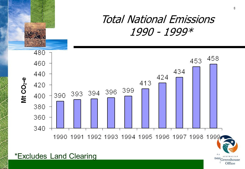 9 Emissions by Sector 1990 & 1999 -50 0 50 100 150 200 250 300 Stationary energy Transport Fugitive Industrial Processes Agriculture Forestry and Other Waste Land Clearing 1990 1999 Mt CO 2 -e