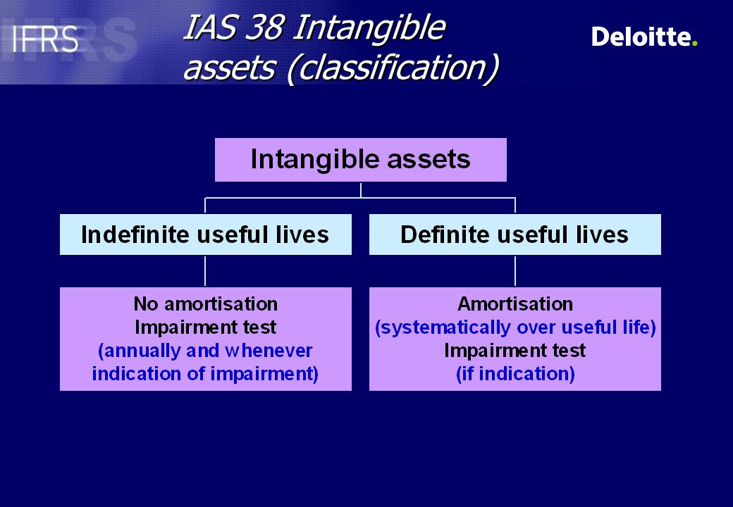 Contingent liabilities Initial recognition - Recognised separately if fair value can be measured reliablyInitial recognition - Recognised separately if fair value can be measured reliably Subsequent recognition – Remeasure at the higher ofSubsequent recognition – Remeasure at the higher of IAS 37 valueIAS 37 value Initial amount less amortisationInitial amount less amortisation