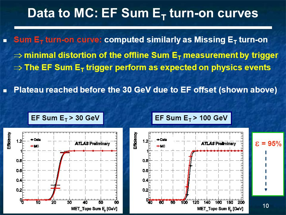 11 Missing E T and detector commissioning Missing E T trigger rate is the most sensitive to detector problems: It is a global quantity not limited to a narrow  -  region.