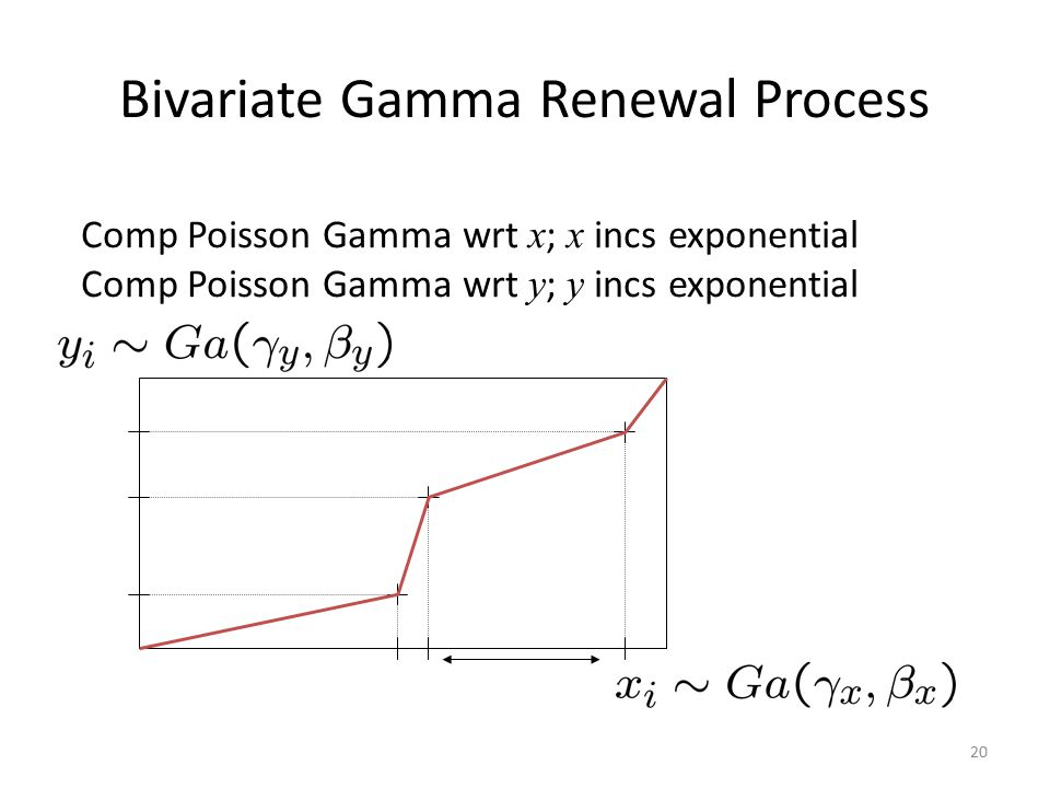 21 Compound Poisson Gamma Process We take  y = 1 for access to CPG and  x > 2 for continuity wrt x Slope = Exp / Gamma = Exp x InvGamma infinite var if  x > 2