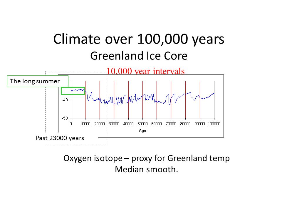 Past 23000 years Climate over 100,000 years Greenland Ice Core 10,000 year intervals The long summer Int Panel on Climate Change WG1 2007 During the last glacial period, abrupt regional warmings (probably up to 16 ◦ C within decades over Greenland) occurred repeatedly over the North Atlantic region