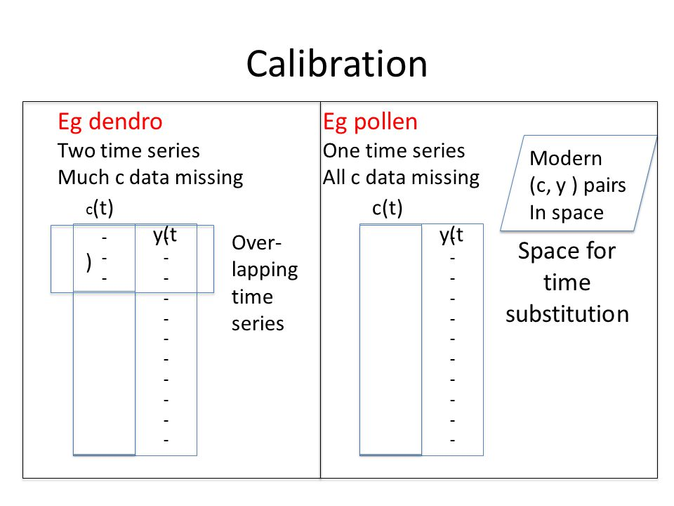 Calibration Model Simple model of Pollen Data Generating Process 'Response' y depends smoothly on clim c Two aspects Presence/Absence Rel abundance if present Taxa not species Eg y i =0 probq(c) y i ~Poisson (λ(c)) prob1-q(c) Thus obsy i =0, y i =1very diff implications