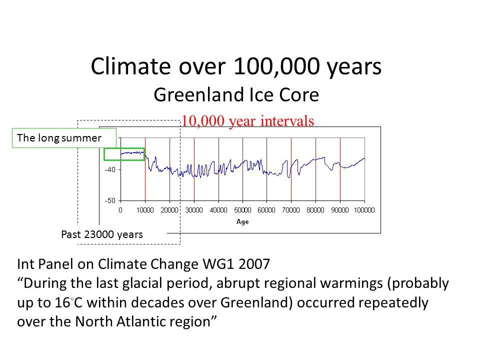 Climate over 15,000 years Greenland Ice Core Younger Dryas Transition Holocene Ice dynamics.