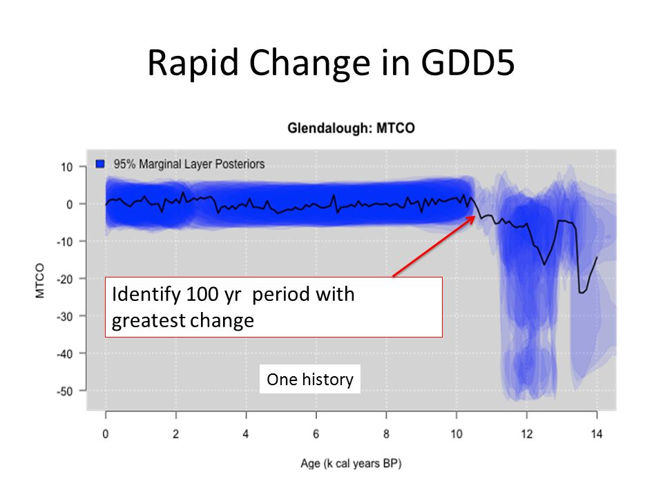 Rapid Change in GDD5 One history Identify 100 yr period with greatest change