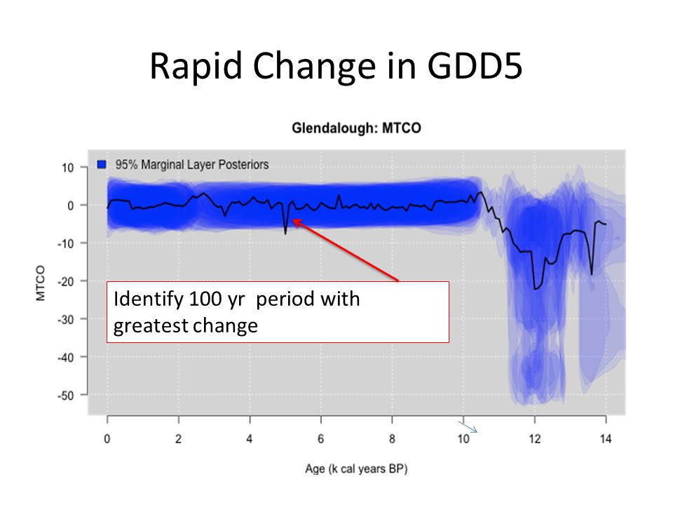 Rapid Change in GDD5 Study uncertainty in non linear functionals of past climate 1000 histories Identify 100 yr period with greatest change