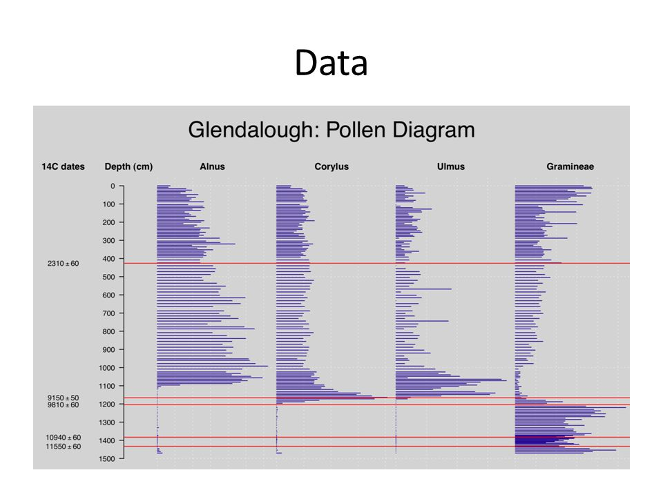 Data Issues Pollen 150 slices – 28 taxa (not species); many counts zero – Calibrated with modern data 8000 locations 14 C5 dates – worst uncertainties ± 2000 years Climate `smoothness' – GISP data 100,000 years, as published