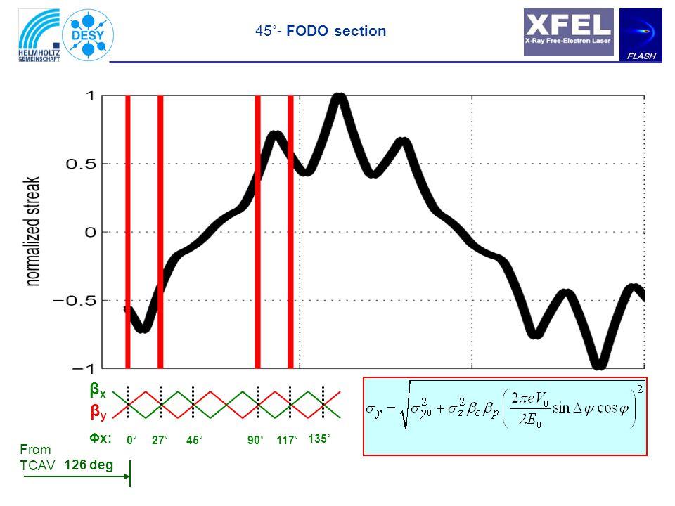45˚- FODO section 0˚18˚45˚90˚108˚135˚ βxβx βyβy Φy: 99 deg From TCAV
