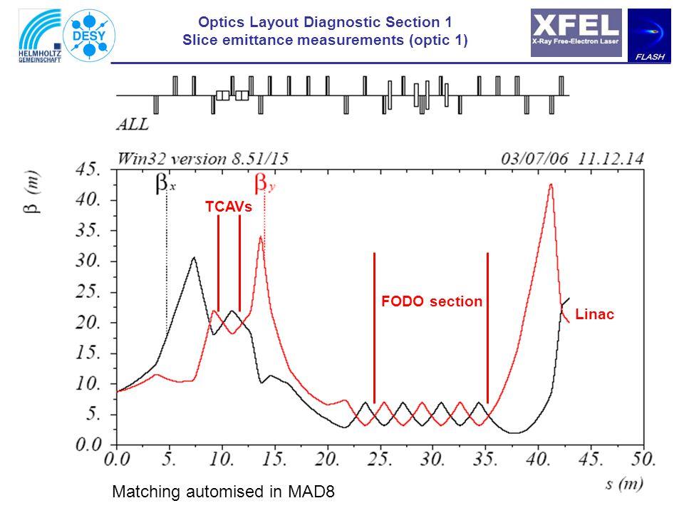 Optics Layout Diagnostic Section 1 Projected emittance/ commissioning (optic 2) FODO section (360 deg) Linac