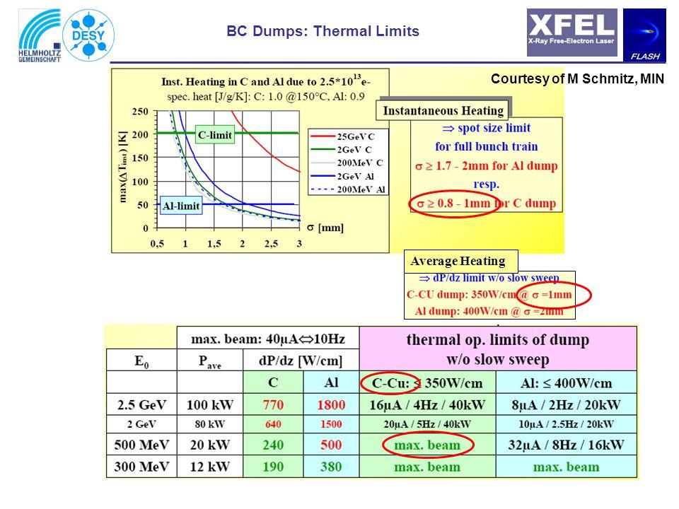 Sketch of BC1-Dumpmodule (C-Cu version) 500MeV density [kg/l] volume (max.