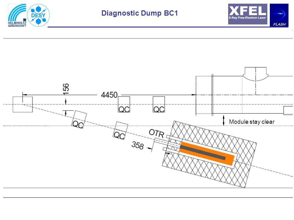Diagnostic mode 3: Long pulse trains (optic 5) ßx = 1825 m ßy = 1192 m Dy = 3 mm