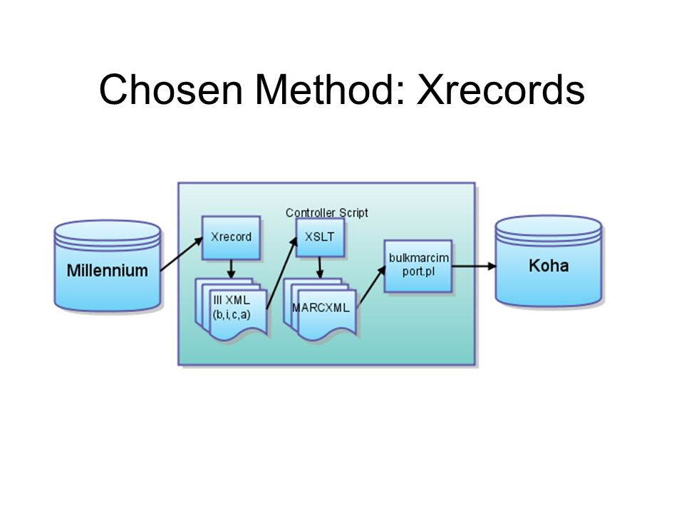 Overview of Code Supply list of record numbers (bibs and associated items on one line) Pulls IIIXML in batches Converts IIIXML into MARCXML with user-configured XSLT (xalan) Imports MARCXML into Koha Can handle bib, item & checkin records, or authorities