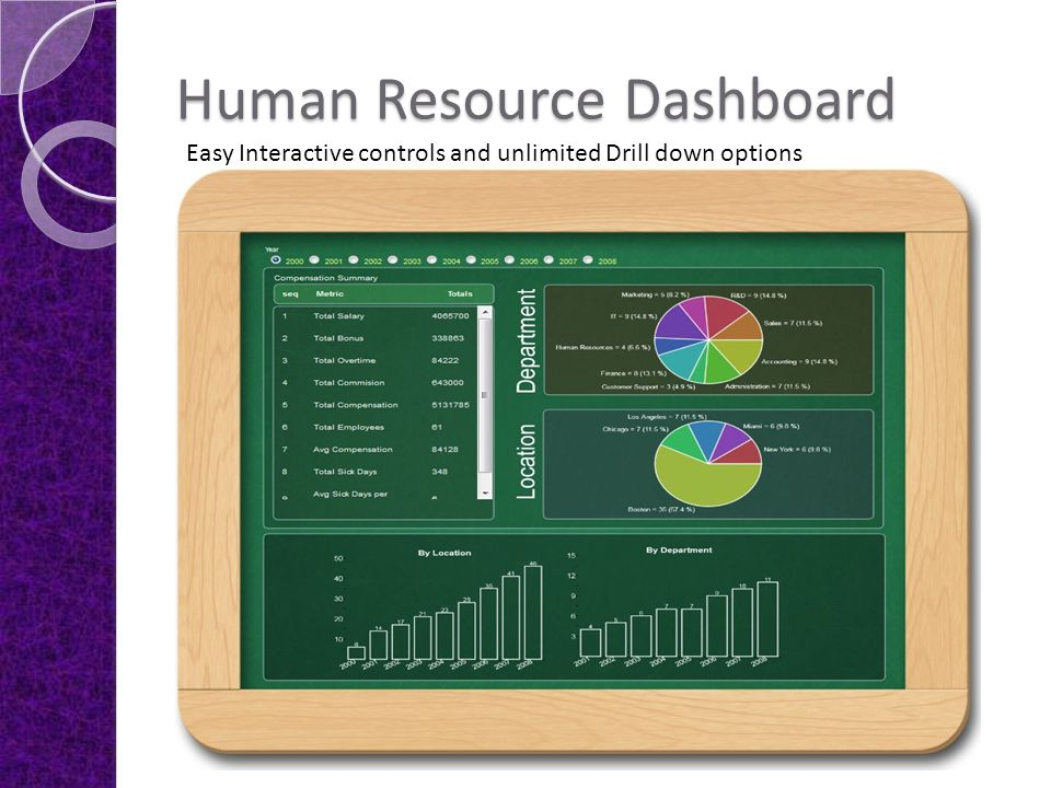 Simple dashboard look and feel Drill down from pie chart to bar charts