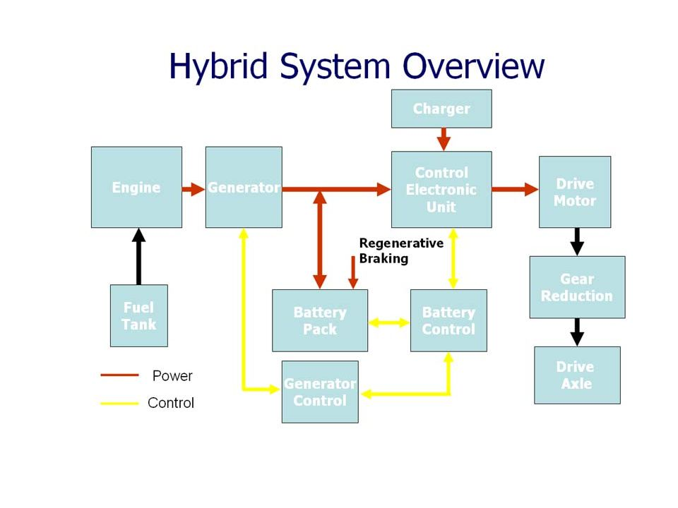 Hybrids Advantages include: Unlimited miles Great mileage in city driving Average fuel savings of 25%, ($600/yr)