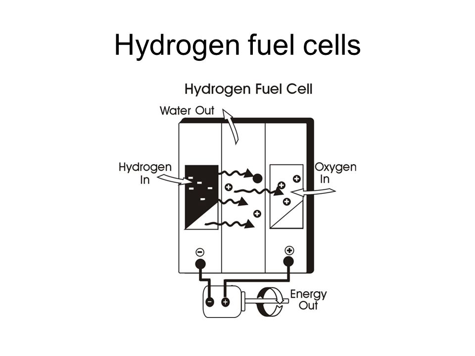 Hydrogen fuel cell These cells are expensive storage units.