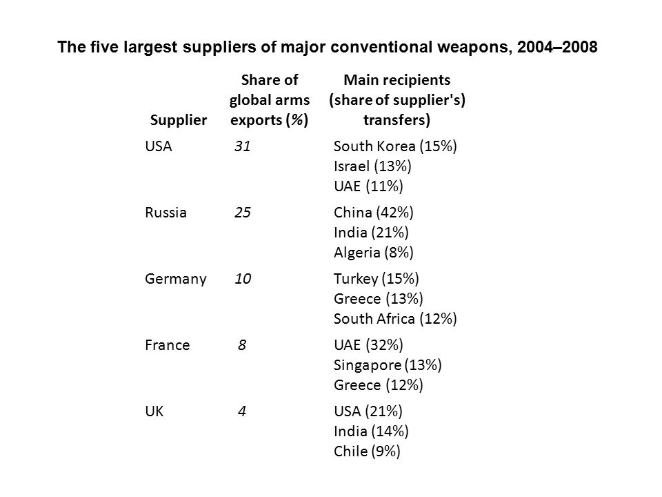 Since 2005 there has been an upward trend in deliveries of major conventional arms world wide.