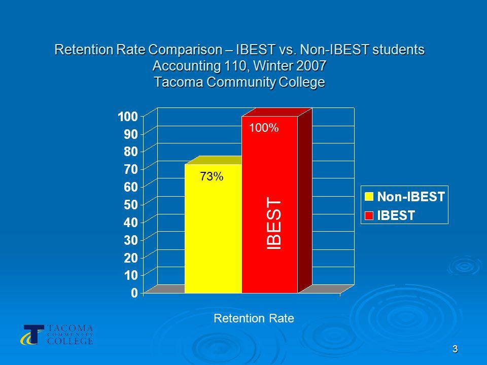 4 Grade Comparison – IBEST vs.