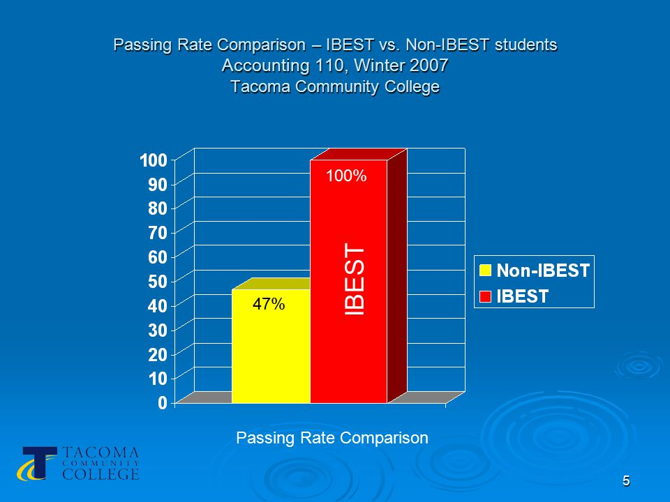 6 IBEST – Accounting Model 1Students Instructor (s) 18:30-9:20 IBEST Only ABE/ESL 2 9:30- 10:20 IBEST + Non-IBEST ABE/ESL+CTE+Tutors Schedule for Accounting 1 IBEST students are ABE and ESL students.