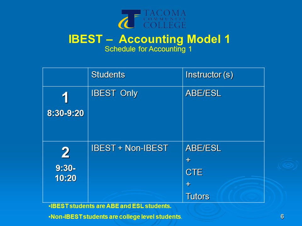 7 IBEST – Accounting Model 2 IBEST/ACCT 145 Payroll and Business TaxesStudents Instructor (s) 1.8:30-9:20 IBEST + Non-IBEST CTE+ABE/ESL 2.