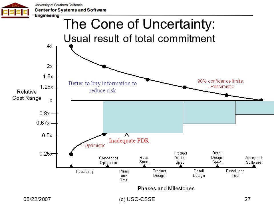 Another way to view uncertainty reduction: Continual beating down of uncertainty Standard effort Early effort to reduce risk