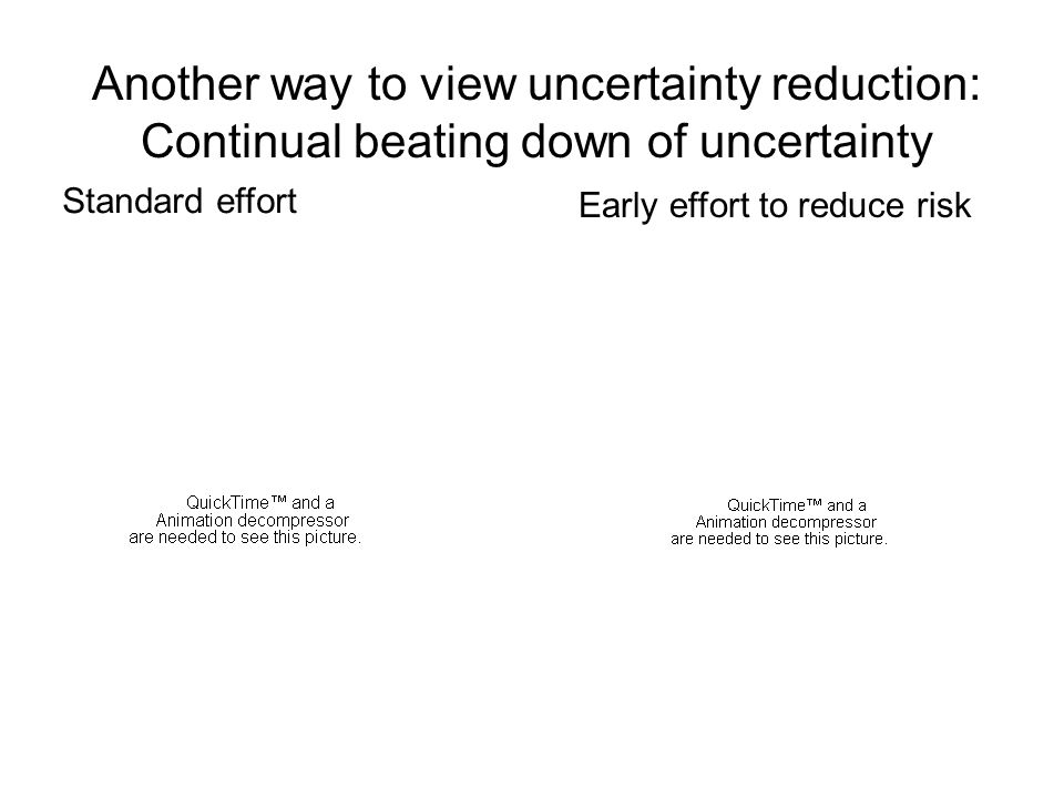 05/22/2007(c) USC-CSSE29 There is Another Cone of Uncertainty: Shorter increments are better Uncertainties in competition, technology, organizations, mission priorities