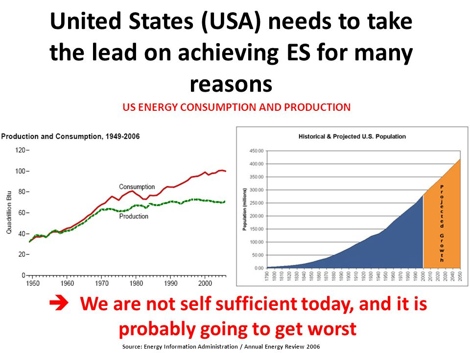 USA: SURPLUS AND SHORTFALL Source: Energy Information Administration / Annual Energy Review 2006