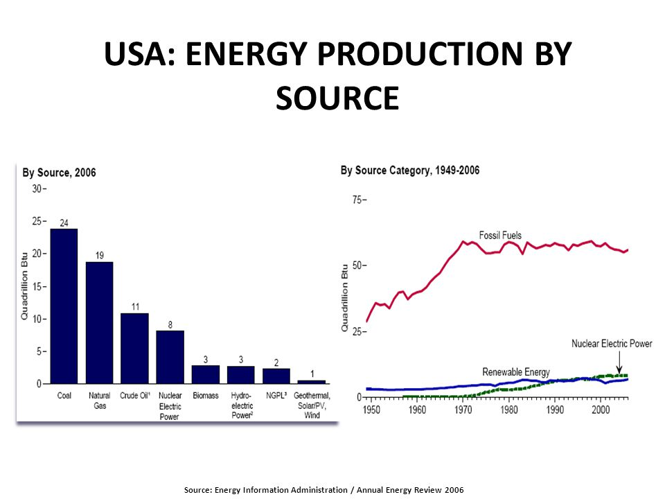 INTERNATIONAL COMPARISONS: POPULATION Source: Energy Information Administration / Annual Energy Review 2006 Needs to be checked