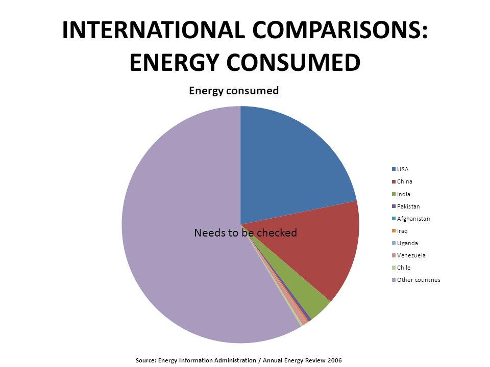 Future World energy demand