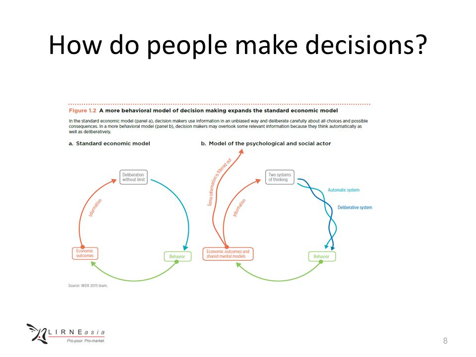 Behavioral model of decision making Several departures from the standard economic model People may process only the information that is most salient to them Mismatch between intentions and actions (the intention-action divide).