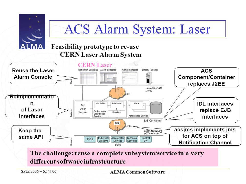 38 SPIE 2006 – 6274-06 ALMA Common Software Tasks and Parameters ACS is used in ALMA also as data reduction infrastructure framework Requirement: data reduction to be started as a stand-alone process.