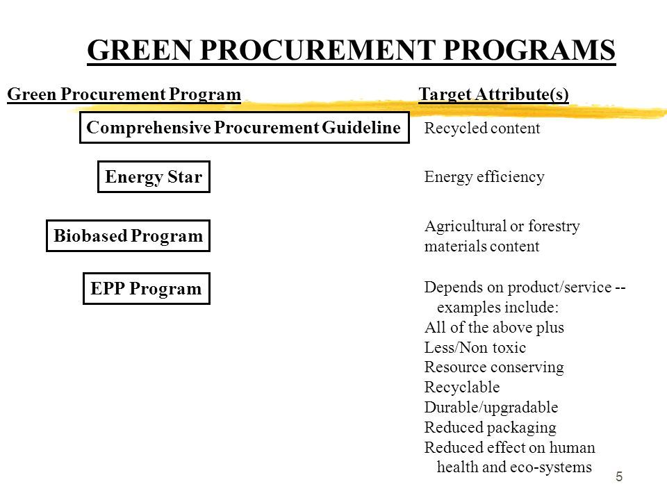 6 WHAT IS ENVIRONMENTALLY PREFERABLE PURCHASING (EPP).