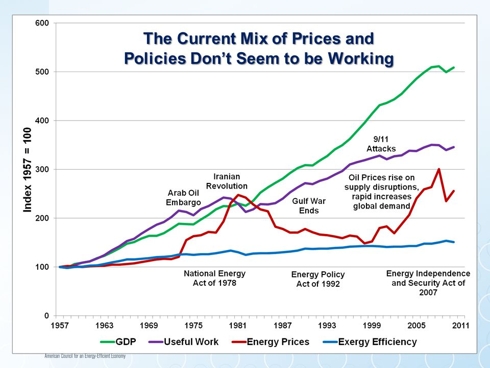 On the Other Hand, Getting the Prices and Policies Aligned in Ways to Promote Useful Work....