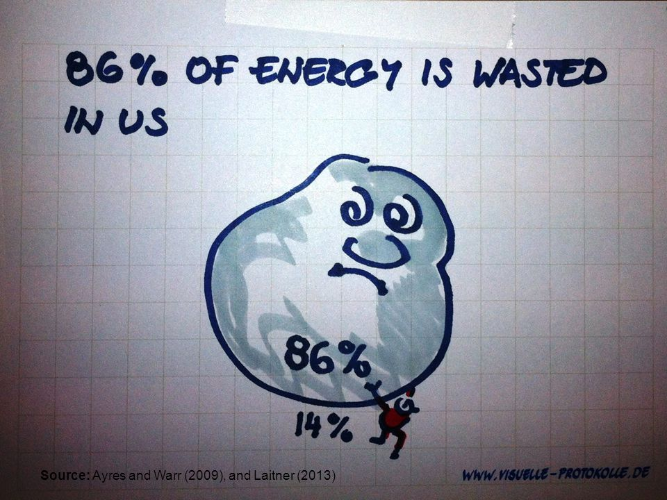 useful energy Ergo, efficiency is more like ≈ 14% (Ayres & Warr 2009 and Laitner 2013 forthcoming) What is Wrong with this Picture.