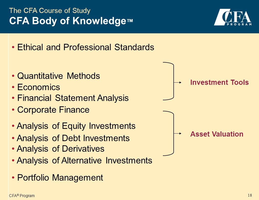 CFA ® Program 19 40% Asset Valuation 40% Investment Tools 10% 50%PortfolioMgt.