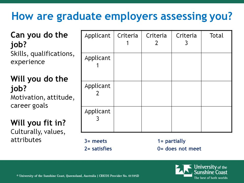 Graduate Application Processes Examples: www.graduateopportunties.com.au www.unigrad.com.au Each employer will have different expectations - read the instructions carefully: –Cover Sheet –Covering Letter –Resume –Selection Criteria –Work Samples, references –Referees