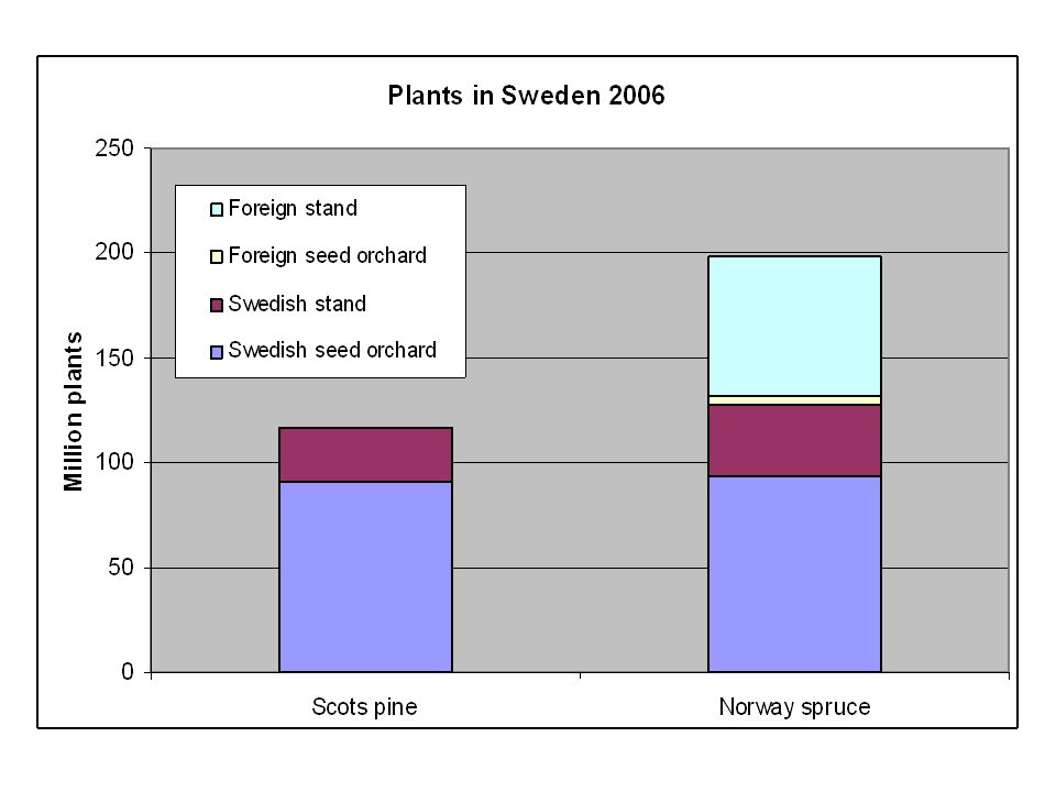 Tree Breeding Swedish long term tree breeding is structured in subpopulations, each with 50 tested founders.