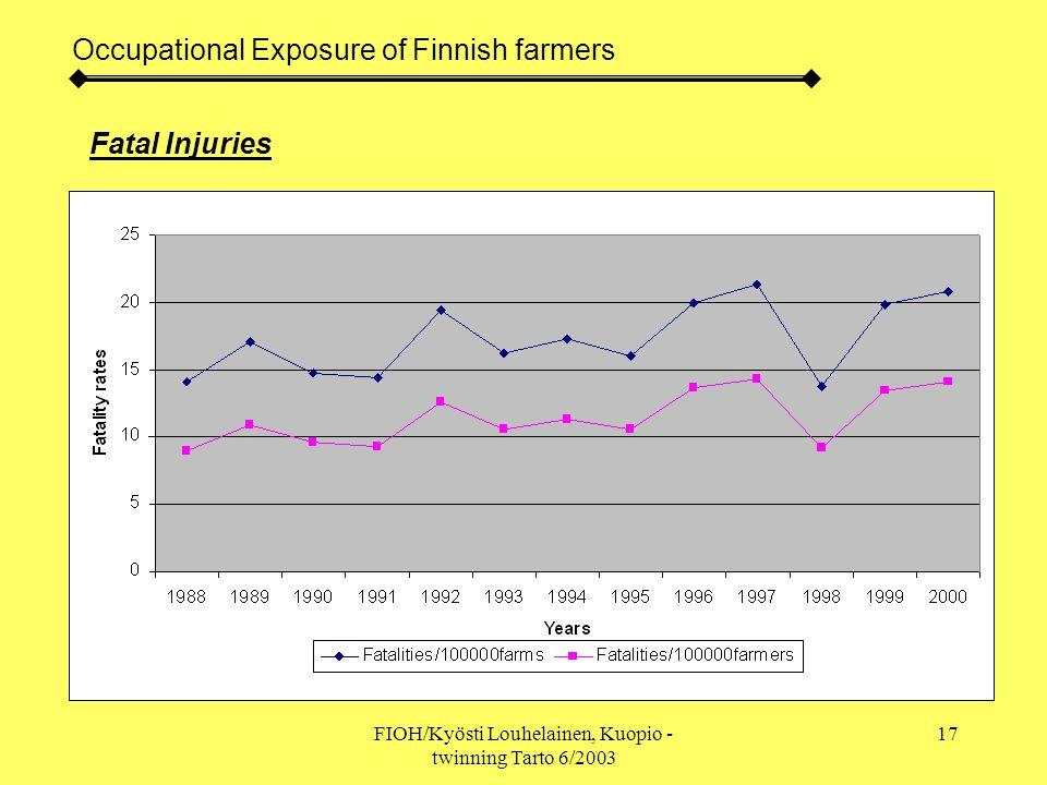 FIOH/Kyösti Louhelainen, Kuopio - twinning Tarto 6/2003 18 Occupational Exposure of Finnish farmers Accidents