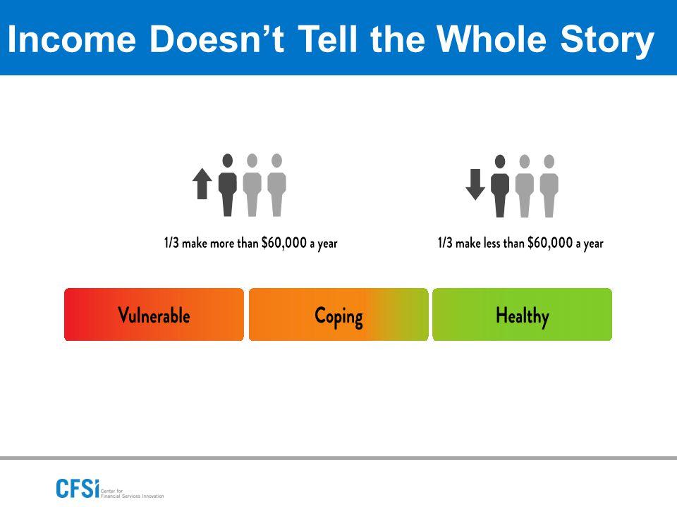 Behaviors Matter Plan ahead for large, irregular expenses Habit of saving regularly