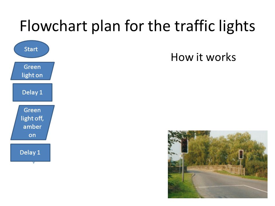 Flowchart plan for the traffic lights How it works