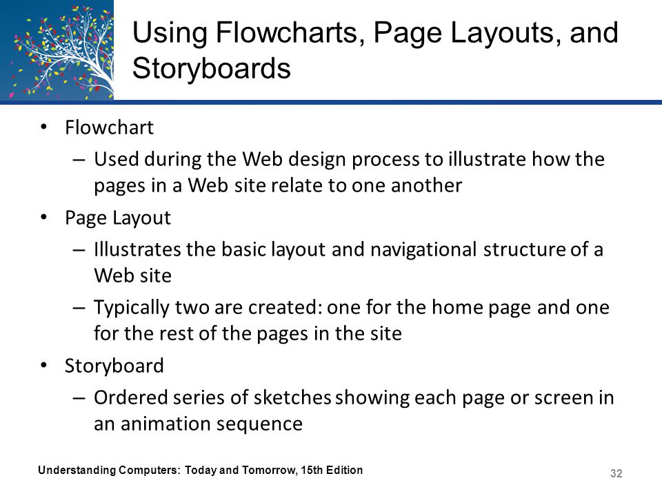 Using Flowcharts, Page Layouts, and Storyboards Understanding Computers: Today and Tomorrow, 15th Edition 33