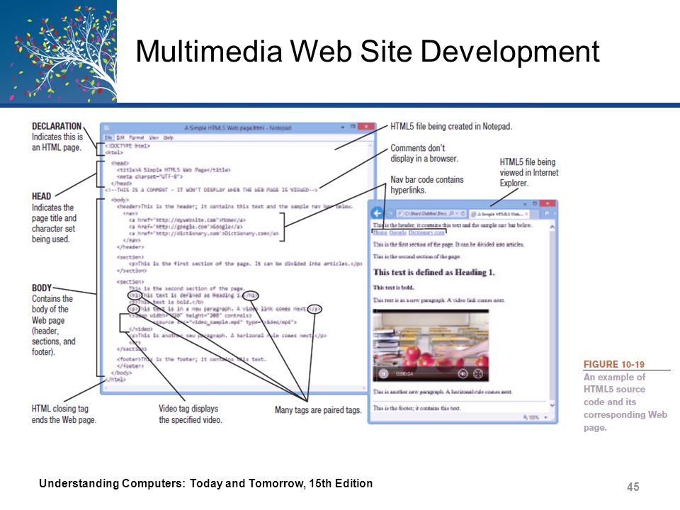 Multimedia Web Site Development Cascading Style Sheets (CSSs) – Used to specify the styles used with a Web page or an entire Web site – Specified in an Internal style sheet (head section of Web page) or in an External style sheet Normally used in an external style sheet and connected to web pages through a link statement in the head section of the desired pages Styles are applied to all of the linked Web pages at one time – Improves consistency and efficiency Understanding Computers: Today and Tomorrow, 15th Edition 46