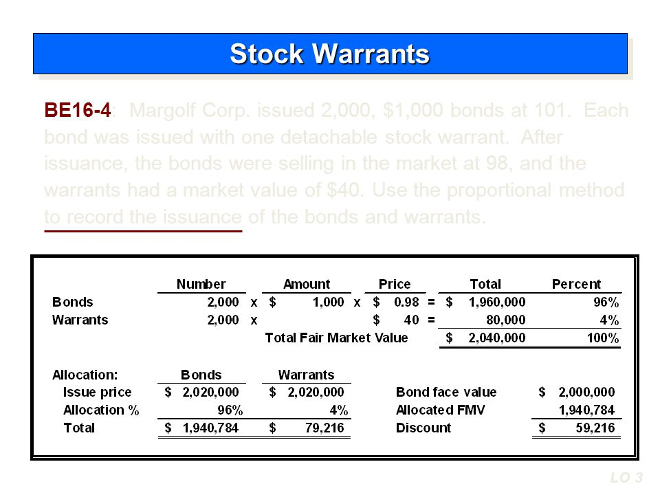 Cash2,020,000 Bonds payable 2,000,000 Discount on bonds payable59,216 Paid-in capital – Stock warrants 79,216 Stock Warrants LO 3 Contrast the accounting for stock warrants and for stock warrants issued with other securities.