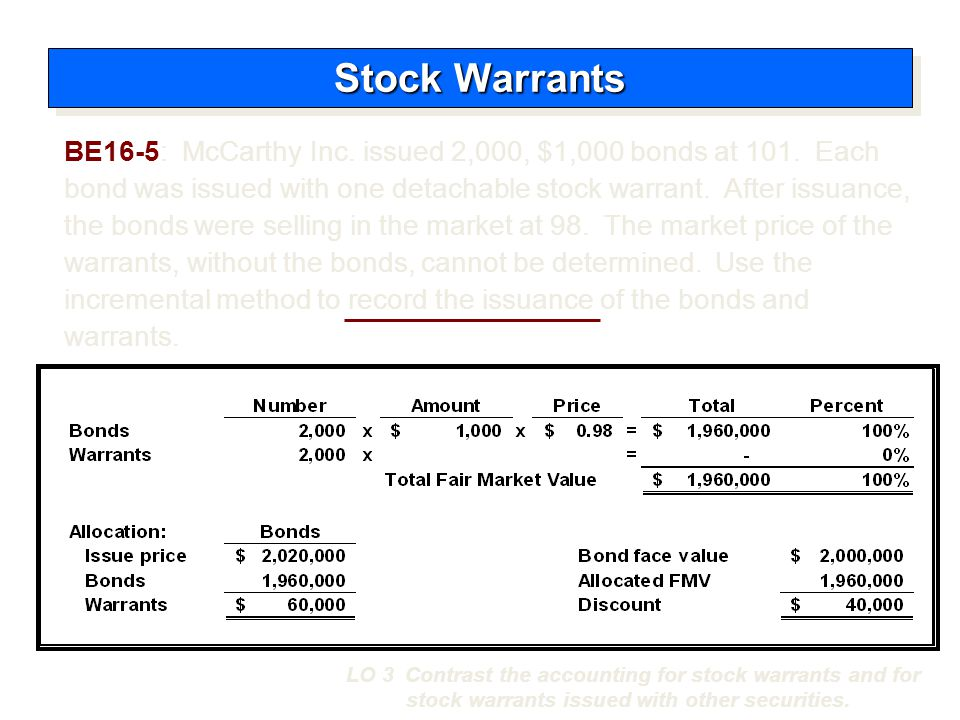Cash2,020,000 Bonds payable 2,000,000 Discount on bonds payable40,000 Paid-in capital – Stock warrants 60,000 Stock Warrants LO 3 Contrast the accounting for stock warrants and for stock warrants issued with other securities.