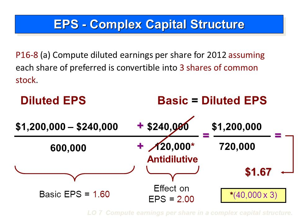 Diluted EPS – Options and Warrants Measure the dilutive effects of potential conversion using the treasury-stock method.