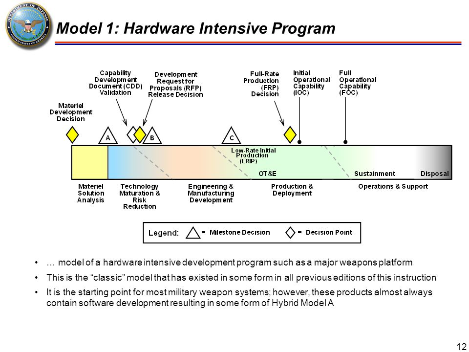 13 Model 2: Defense Unique Software Intensive Program …a model of a program that is dominated by the need to develop a complex, usually defense unique, software program that will not be deployed until several software builds have been completed The central feature of this model is the planned software builds – a series of testable, integrated subsets of the overall capability – which together with clearly defined decision criteria, ensure adequate progress is being made before fully committing to subsequent builds Examples of this type of product include military unique command and control systems and significant upgrades to the combat systems found on major weapons systems such as surface combatants and tactical aircraft.